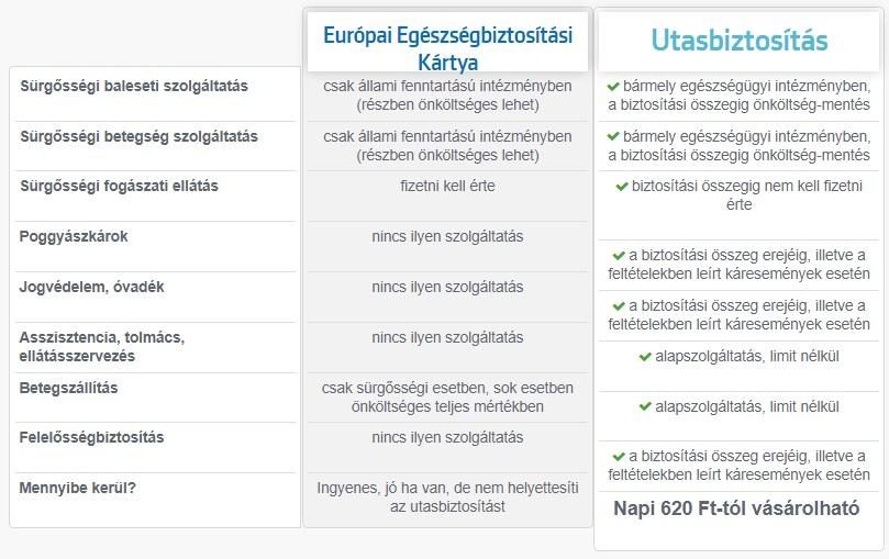 eu egészségbiztosítási kártya és az utasbiztosítás összehasonlítása