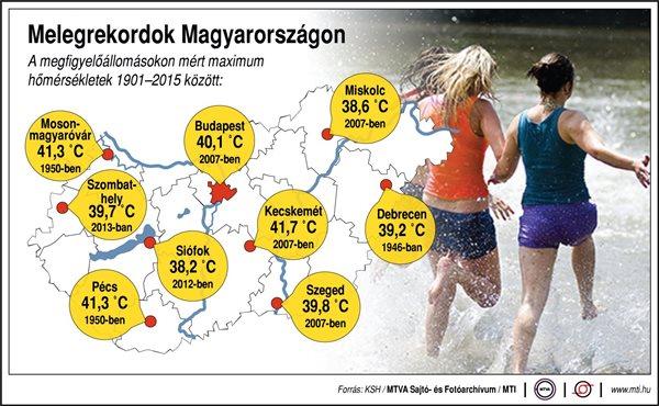 Újabb melegrekordok dőltek meg