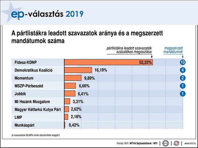 Novák: erős felhatalmazást kaptak a kormánypártok a magyar választóktól